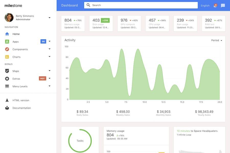 Milestone - Bootstrap 4 Admin Template - 0